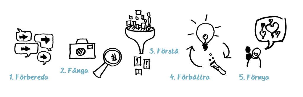 Illustration på vår designprocess